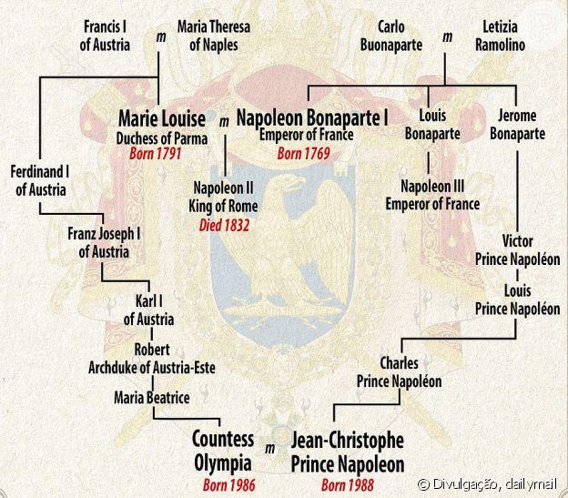 Entenda o parentesco entre o Príncipe Napoleon e a Princesa Olympia