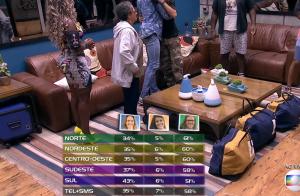 'BBB16': Globo explica polêmica com 101% de votos em Paredão. 'Arredondado'