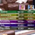 'BBB16': porcentagens revelam votação acirrada entre Geralda e Ronan no penúltimo Paredão do reality, nesta sexta-feira, 1º de abril de 2016